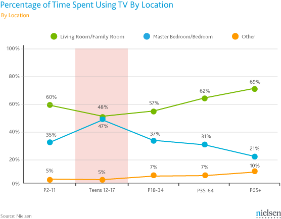 Nielsen_Time-Spent-Using-TV-by-Location1[1].png